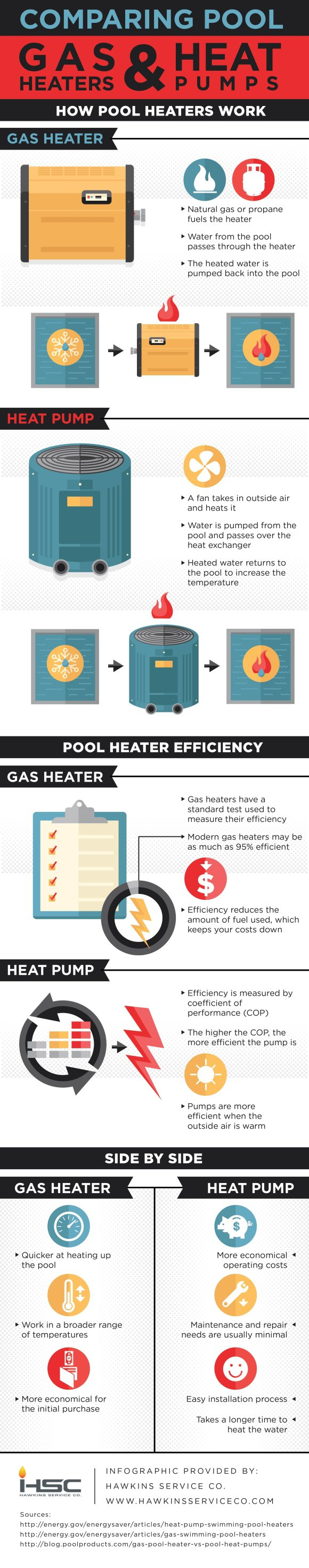 Gas Heaters and Heat Pumps Infographic